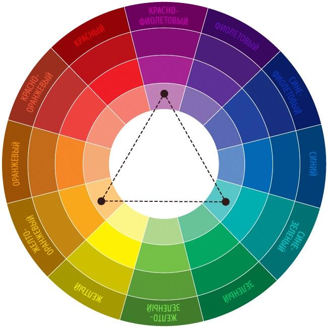 Схема № 2. Триада — сочетание 3 цветов