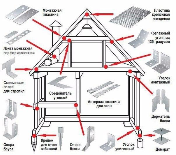 Схема, где и какие нужны крепежные уголки